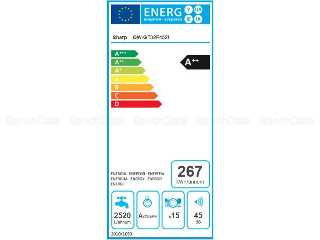 Qwgtf452i energie